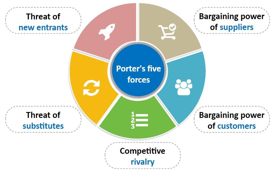 5 krachten met SALKIN Finance